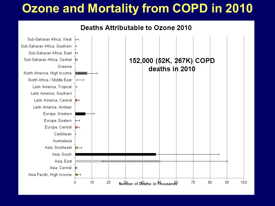 Ozone and Mortality from COPD in 2010 152,000 (52K, 267K) COPD deaths in 2010