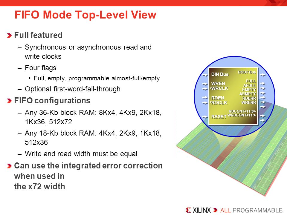 FIFO Mode Top-Level View Full featured –Synchronous or asynchronous read and write clocks –Four flags Full, empty, programmable almost-full/empty –Optional first-word-fall-through FIFO configurations –Any 36-Kb block RAM: 8Kx4, 4Kx9, 2Kx18, 1Kx36, 512x72 –Any 18-Kb block RAM: 4Kx4, 2Kx9, 1Kx18, 512x36 –Write and read width must be equal Can use the integrated error correction when used in the x72 width DIN Bus WREN WRCLK RDEN RDCLK RESET DIN Bus WREN WRCLK RDEN RDCLK RESET DOUT Bus FULL AFULL EMPTY AEMPTY RDERR WRERR RDCONT WRDCONT DOUT Bus FULL AFULL EMPTY AEMPTY RDERR WRERR RDCONT WRDCONT > > > >