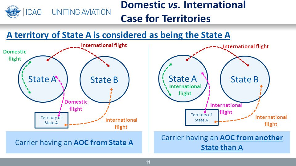 11 Carrier having an AOC from State A Carrier having an AOC from another State than A A territory of State A is considered as being the State A State A State B State A State B International flight Domestic flight Territory of State A International flight Territory of State A Domestic flight International flight Domestic vs.