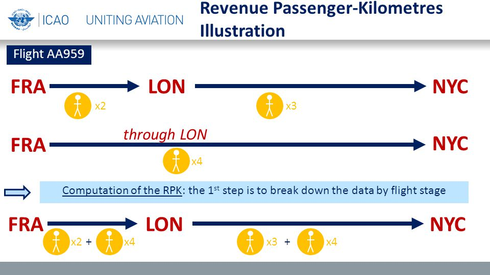 Revenue Passenger-Kilometres Illustration FRALONNYC FRA NYC Flight AA959 through LON Computation of the RPK: the 1 st step is to break down the data by flight stage FRALONNYC x2x3 x4 x2x4+x3x4+