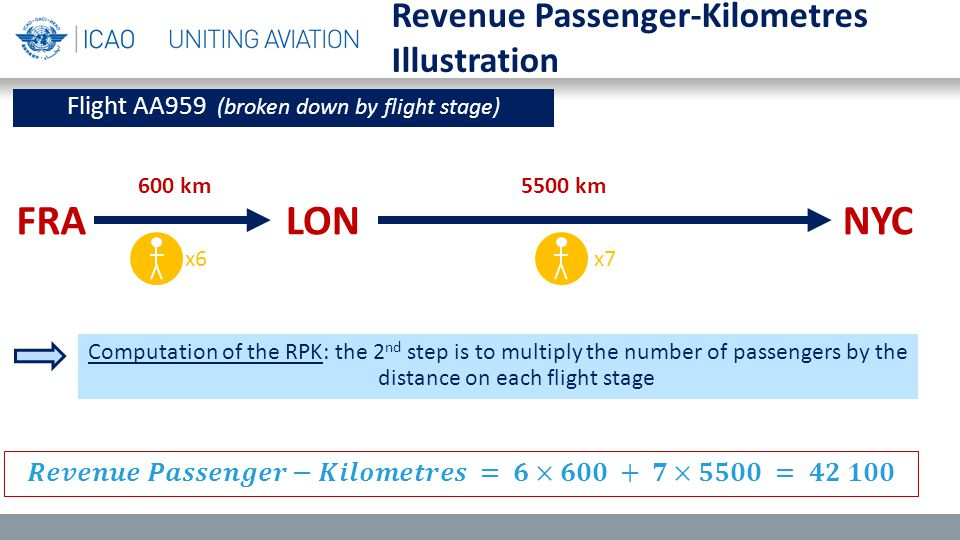 Revenue Passenger-Kilometres Illustration FRALONNYC Flight AA959 (broken down by flight stage) Computation of the RPK: the 2 nd step is to multiply the number of passengers by the distance on each flight stage x6x7 600 km 5500 km