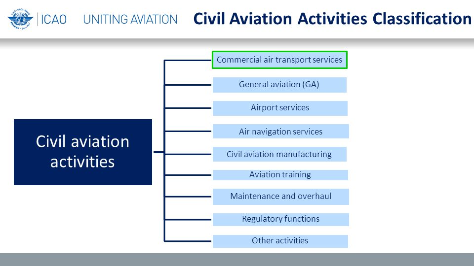 Civil aviation activities Commercial air transport services General aviation (GA) Airport services Air navigation services Civil aviation manufacturing Aviation training Maintenance and overhaul Regulatory functions Other activities Civil Aviation Activities Classification