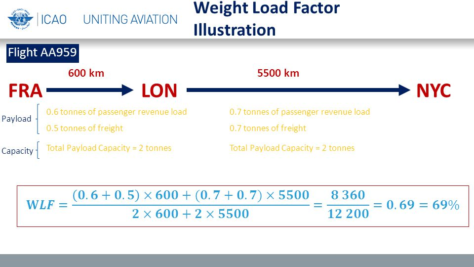 Weight Load Factor Illustration FRALONNYC Flight AA959 600 km 5500 km Total Payload Capacity = 2 tonnes 0.5 tonnes of freight 0.6 tonnes of passenger revenue load0.7 tonnes of passenger revenue load 0.7 tonnes of freight Total Payload Capacity = 2 tonnes Payload Capacity