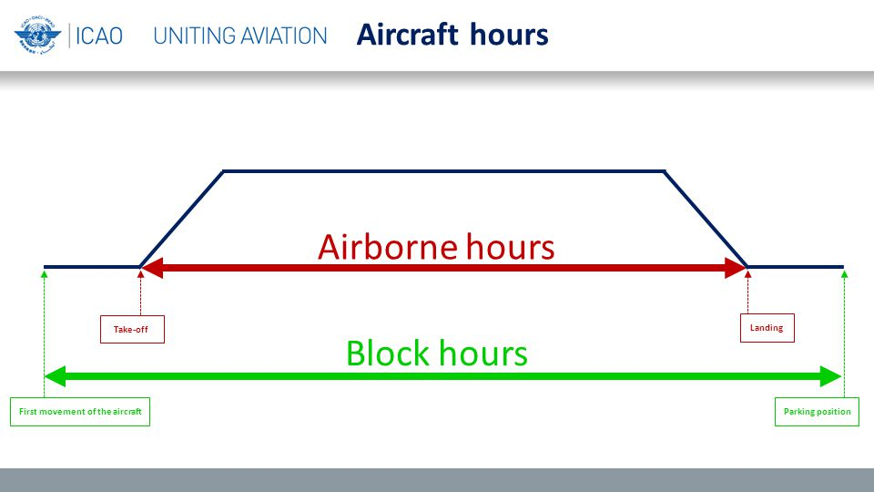 Block hours Airborne hours Aircraft hours First movement of the aircraftParking position Take-off Landing