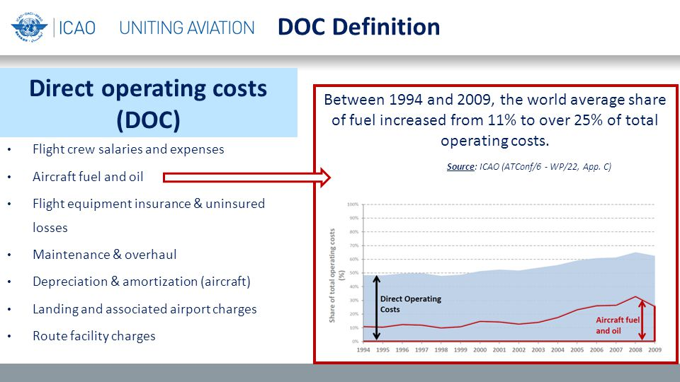Direct operating costs (DOC) Flight crew salaries and expenses Aircraft fuel and oil Flight equipment insurance & uninsured losses Maintenance & overhaul Depreciation & amortization (aircraft) Landing and associated airport charges Route facility charges DOC Definition Between 1994 and 2009, the world average share of fuel increased from 11% to over 25% of total operating costs.