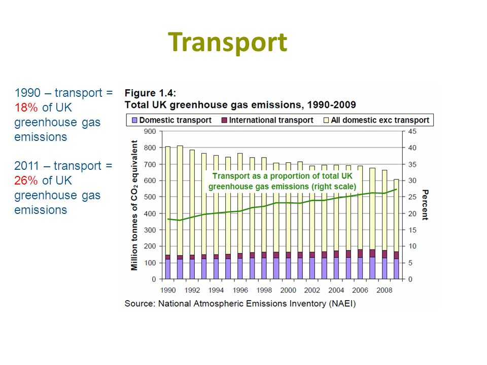 Transport 1990 – transport = 18% of UK greenhouse gas emissions 2011 – transport = 26% of UK greenhouse gas emissions