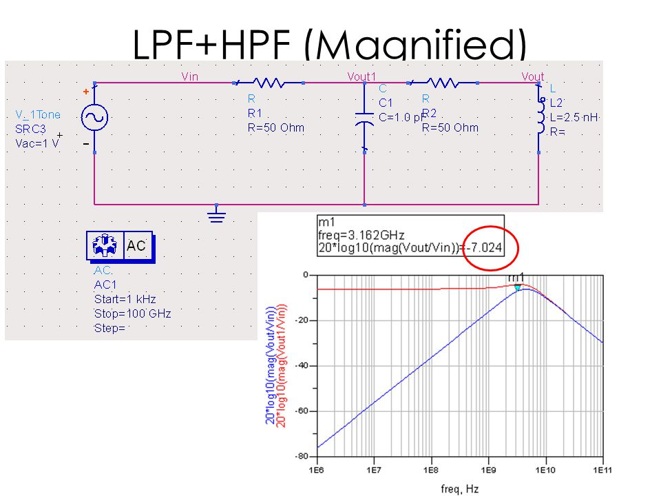 LPF+HPF (Magnified)