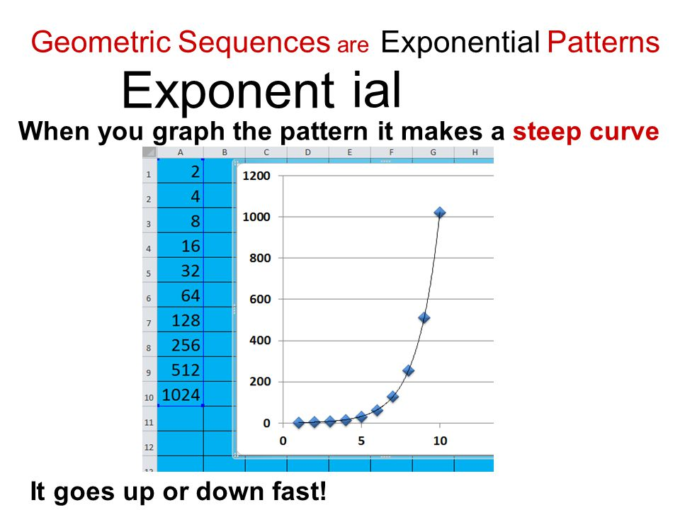 Geometric Sequences are Exponential Patterns When you graph the pattern it makes a steep curve Exponent ial It goes up or down fast!