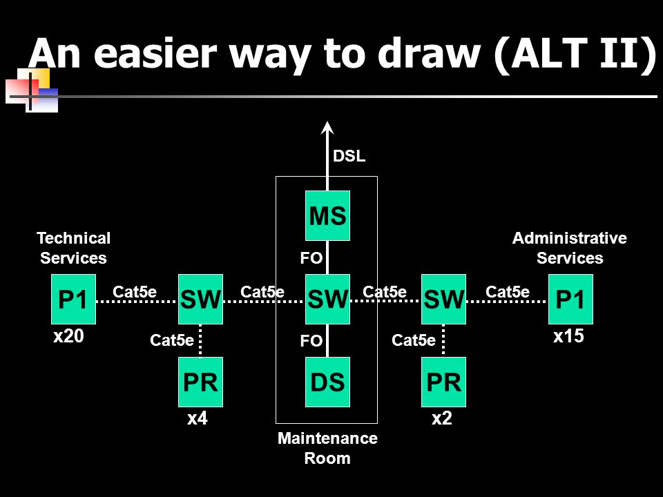 An easier way to draw (ALT II) P1 SW x20x15 Technical Services Administrative Services Cat5e DS FO Maintenance Room SW Cat5e MS FO PR x4x2 Cat5e DSL