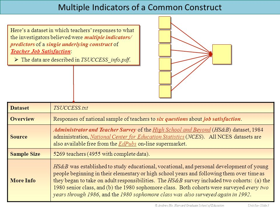 Unit 6a: Motivating Principal Components Analysis © Andrew