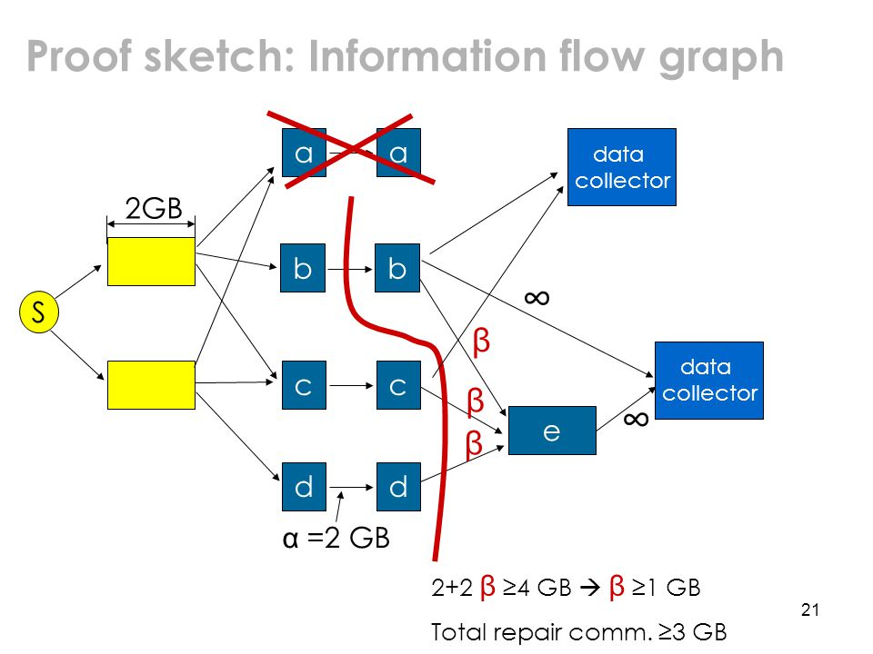 21 Proof sketch: Information flow graph a e 2GB a bb cc dd α =2 GB data collector ∞ ∞ β β β 2+2 β ≥4 GB  β ≥1 GB Total repair comm.