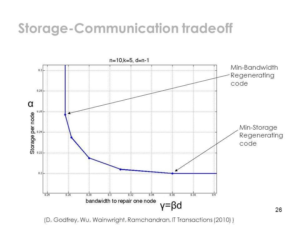 26 Storage-Communication tradeoff Min-Storage Regenerating code Min-Bandwidth Regenerating code α (D, Godfrey, Wu, Wainwright, Ramchandran, IT Transactions (2010) ) γ=βd