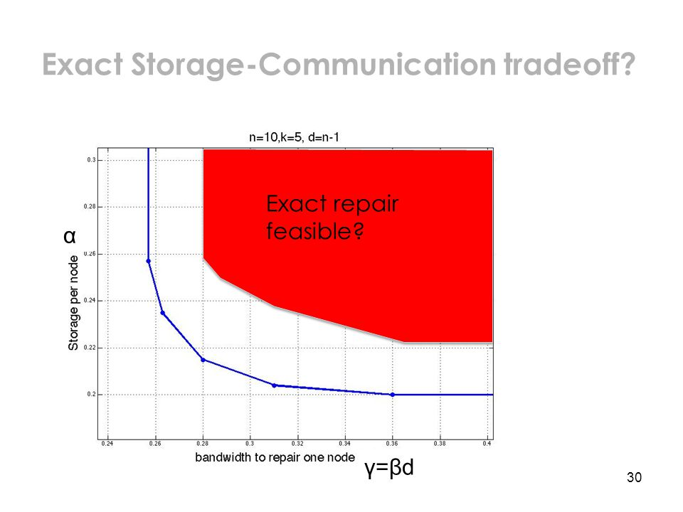30 Exact Storage-Communication tradeoff α Exact repair feasible γ=βd