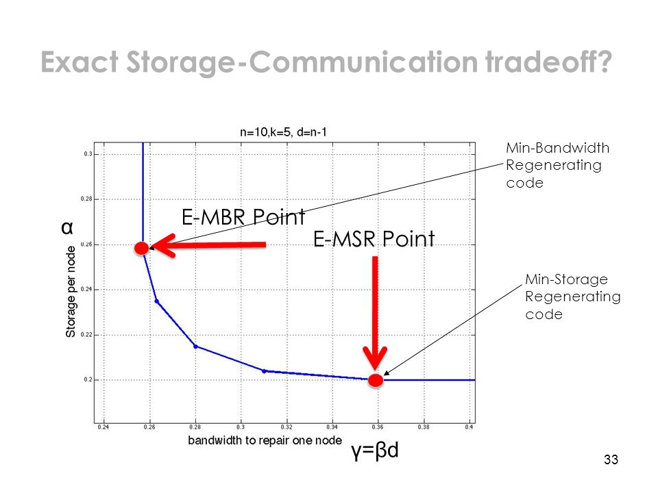 33 Min-Storage Regenerating code Min-Bandwidth Regenerating code α γ=βd E-MSR Point E-MBR Point Exact Storage-Communication tradeoff