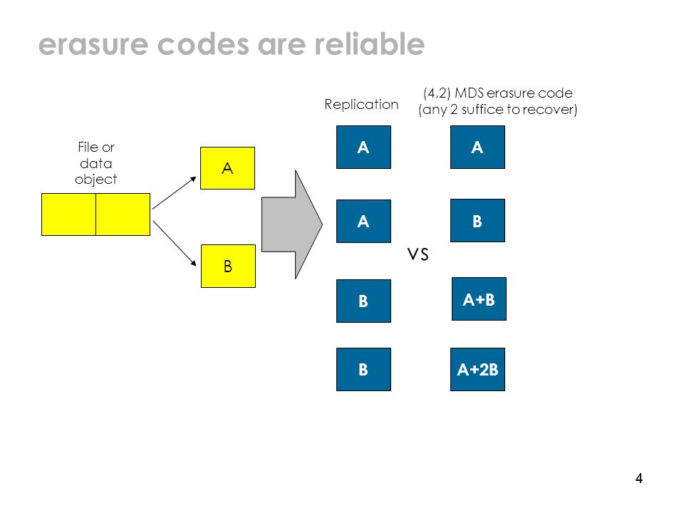 44 erasure codes are reliable A B A A B B A+B A+2B (4,2) MDS erasure code (any 2 suffice to recover) A B vs Replication File or data object