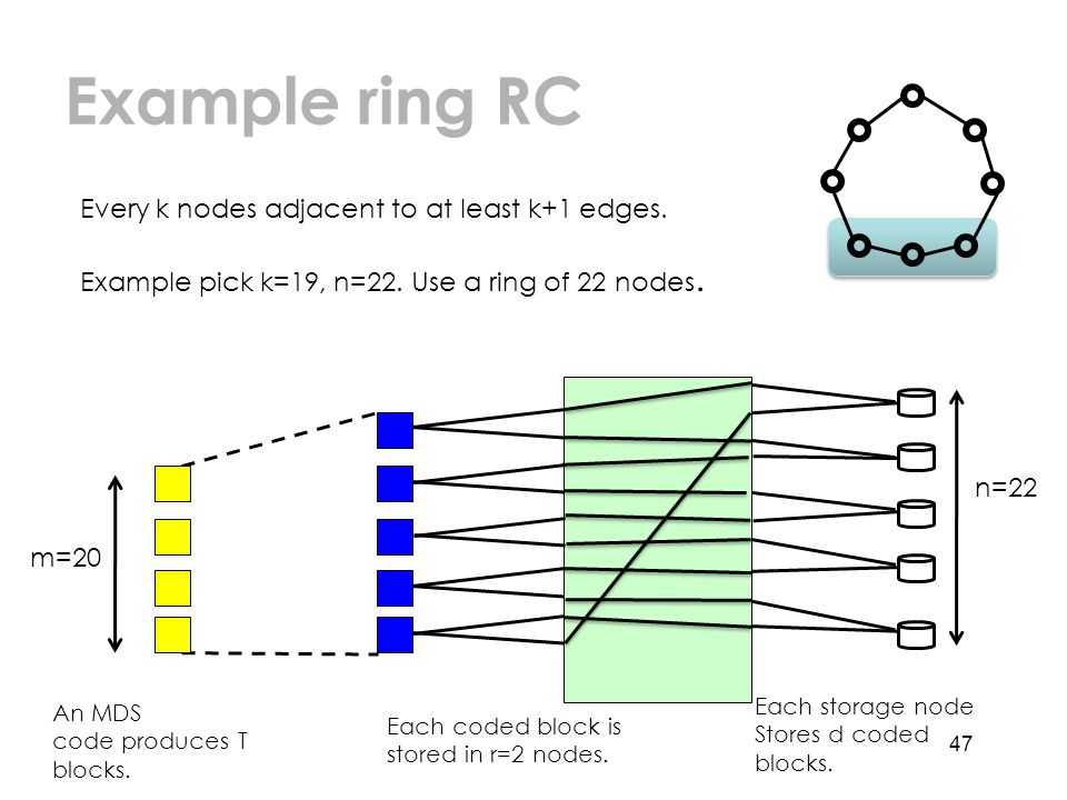 Example ring RC 47 Every k nodes adjacent to at least k+1 edges.