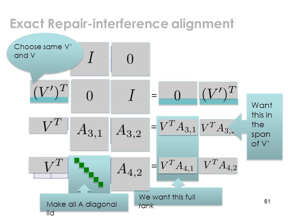We want this full rank 61 10 01 00 00 00 00 10 01 10 01 10 01 10 02 20 03 11 11 2 -1 3 -1 Exact Repair-interference alignment = = = Choose same V' and V Make all A diagonal iid Want this in the span of V'