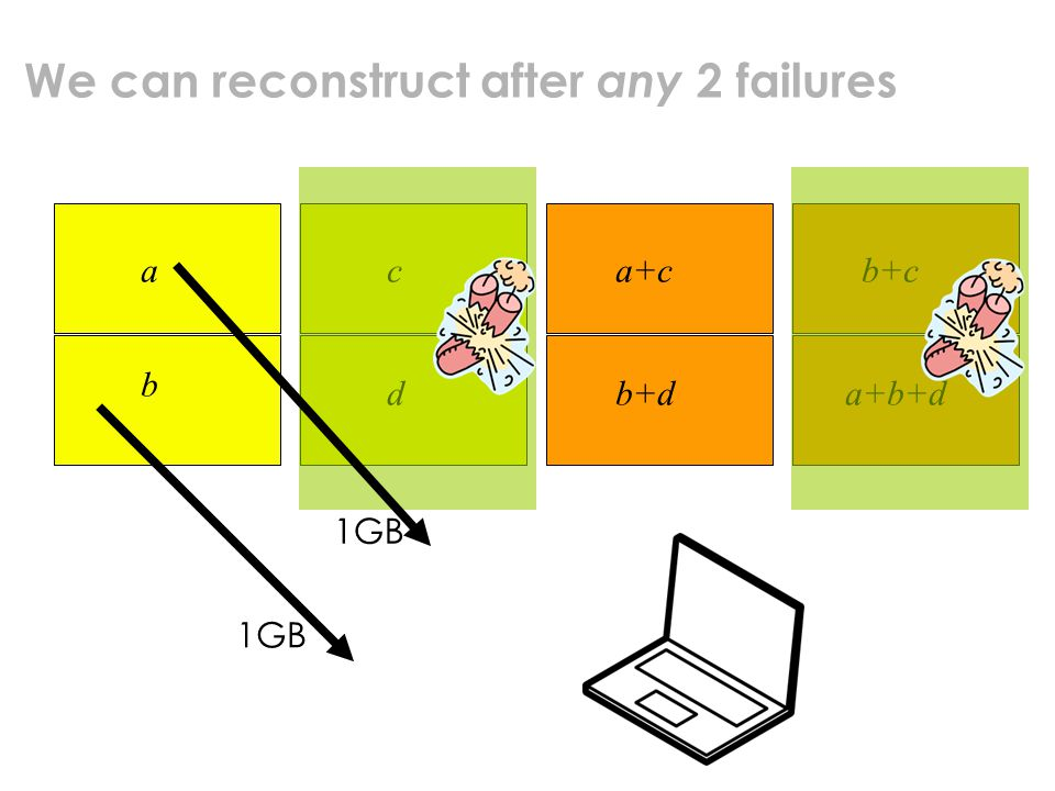 We can reconstruct after any 2 failures a b c d a+c b+d b+c a+b+d 1GB