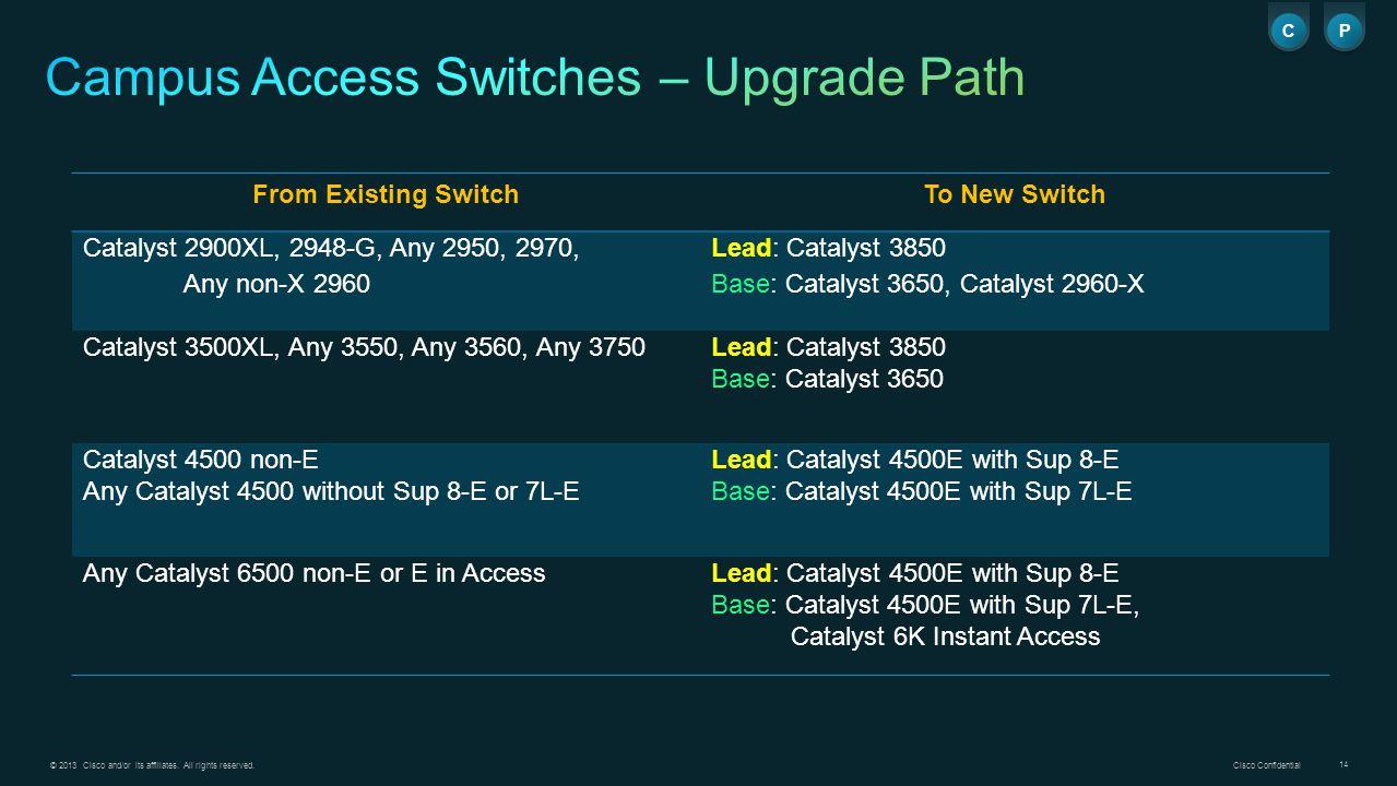 Cisco 2960x End Of Life