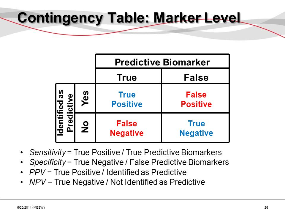 Contingency Table: Marker Level 5/20/2014 (MBSW) 26 Predictive Biomarker Identified as Predictive TrueFalse No Yes True Positive False Positive True Negative False Negative Sensitivity = True Positive / True Predictive Biomarkers Specificity = True Negative / False Predictive Biomarkers PPV = True Positive / Identified as Predictive NPV = True Negative / Not Identified as Predictive