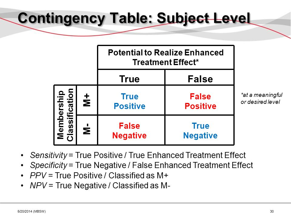 Contingency Table: Subject Level 5/20/2014 (MBSW) 30 Membership Classification Potential to Realize Enhanced Treatment Effect* TrueFalse M- M+ True Positive False Positive True Negative False Negative Sensitivity = True Positive / True Enhanced Treatment Effect Specificity = True Negative / False Enhanced Treatment Effect PPV = True Positive / Classified as M+ NPV = True Negative / Classified as M- *at a meaningful or desired level