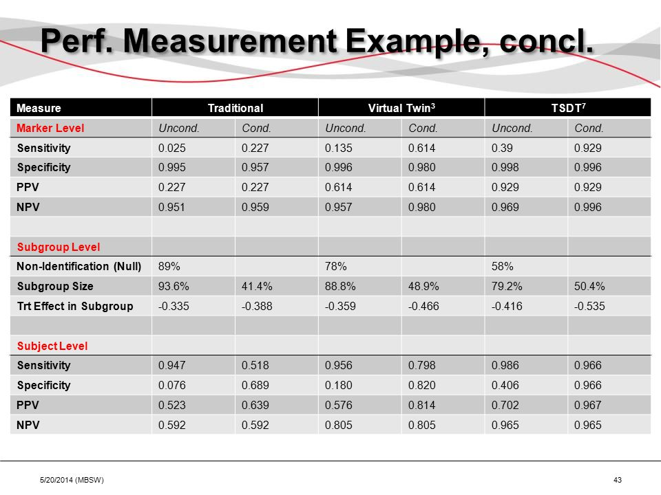 Perf. Measurement Example, concl.