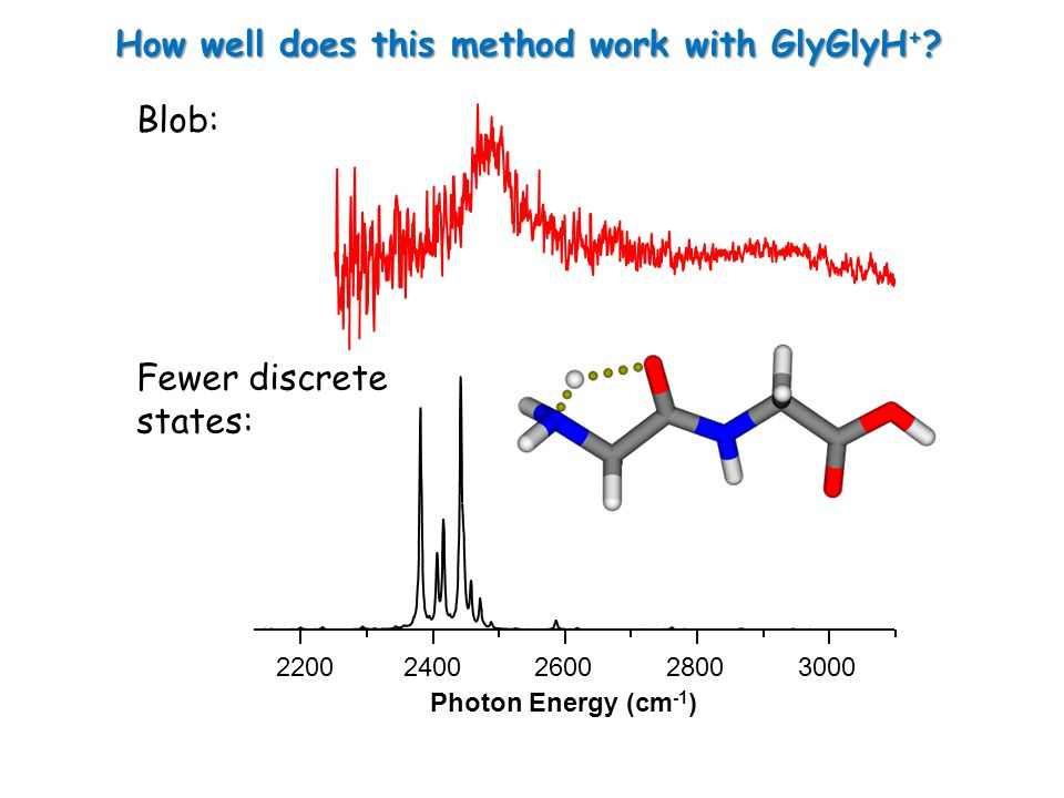 How well does this method work with GlyGlyH + .