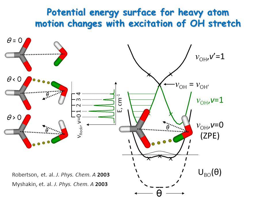 ν OH,v=0 (ZPE) θ ν OH,v=1 ν OH,v'=1 E, cm -1 U BO (θ) Potential energy surface for heavy atom motion changes with excitation of OH stretch Robertson, et.