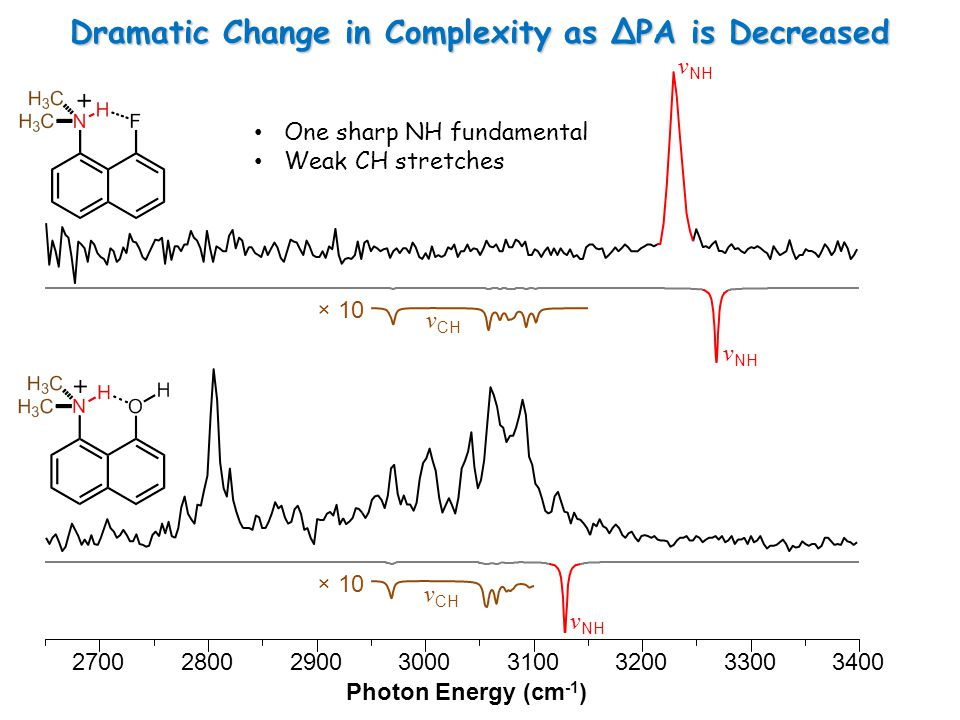 Dramatic Change in Complexity as ΔPA is Decreased 27002800290030003100320033003400 Photon Energy (cm -1 ) × 10 One sharp NH fundamental Weak CH stretches ν NH × 10 ν NH ν CH