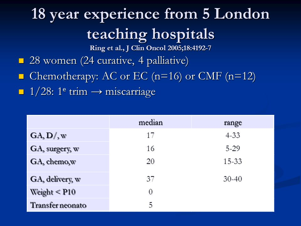 18 year experience from 5 London teaching hospitals Ring et al., J Clin Oncol 2005;18:4192-7 28 women (24 curative, 4 palliative) 28 women (24 curative, 4 palliative) Chemotherapy: AC or EC (n=16) or CMF (n=12) Chemotherapy: AC or EC (n=16) or CMF (n=12) 1/28: 1 e trim → miscarriage 1/28: 1 e trim → miscarriage medianrange GA, D/, w 174-33 GA, surgery, w 165-29 GA, chemo,w 2015-33 GA, delivery, w 3730-40 Weight < P10 0 Transfer neonato 5