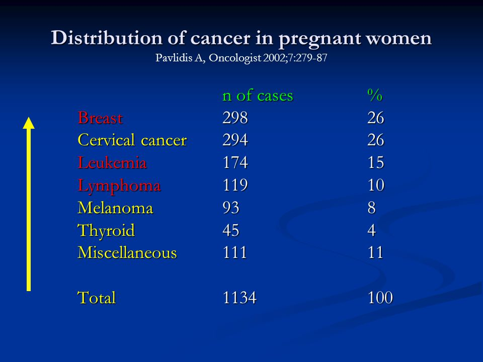 Distribution of cancer in pregnant women Distribution of cancer in pregnant women Pavlidis A, Oncologist 2002;7:279-87 n of cases% n of cases% Breast29826 Cervical cancer 29426 Leukemia17415 Lymphoma 11910 Melanoma938 Thyroid454 Miscellaneous11111 Total1134100
