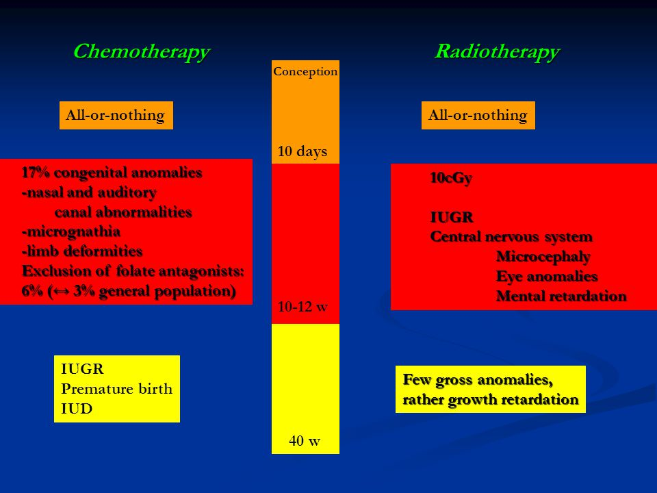 ChemotherapyRadiotherapy All-or-nothing 10cGyIUGR Central nervous system Microcephaly Eye anomalies Mental retardation Few gross anomalies, rather growth retardation 17% congenital anomalies -nasal and auditory canal abnormalities -micrognathia -limb deformities Exclusion of folate antagonists: 6% (↔ 3% general population) IUGR Premature birth IUD 10 days 10-12 w 40 w Conception