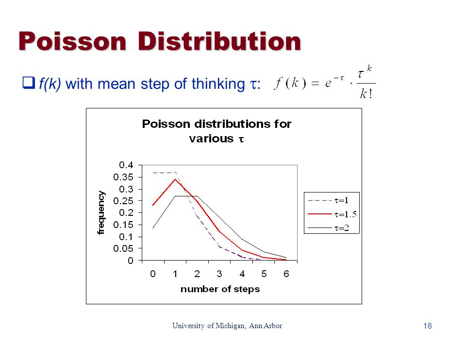 18 University of Michigan, Ann Arbor Poisson Distribution  f(k) with mean step of thinking  :
