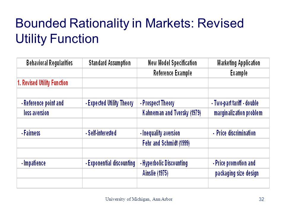 32 University of Michigan, Ann Arbor Bounded Rationality in Markets: Revised Utility Function