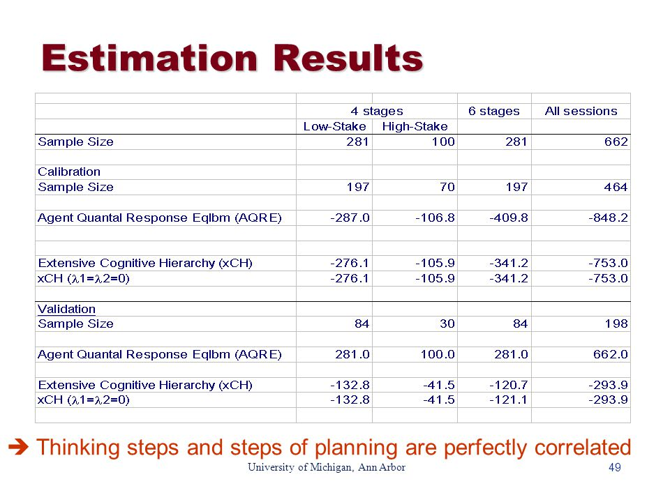 49 University of Michigan, Ann Arbor Estimation Results  Thinking steps and steps of planning are perfectly correlated