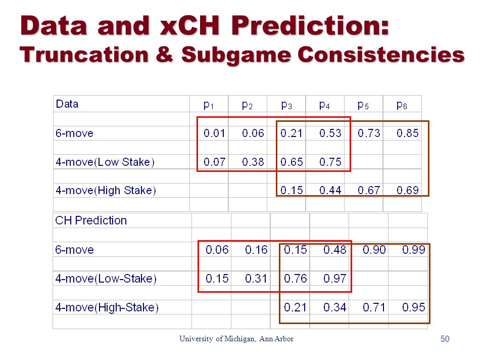 50 University of Michigan, Ann Arbor Data and xCH Prediction: Truncation & Subgame Consistencies