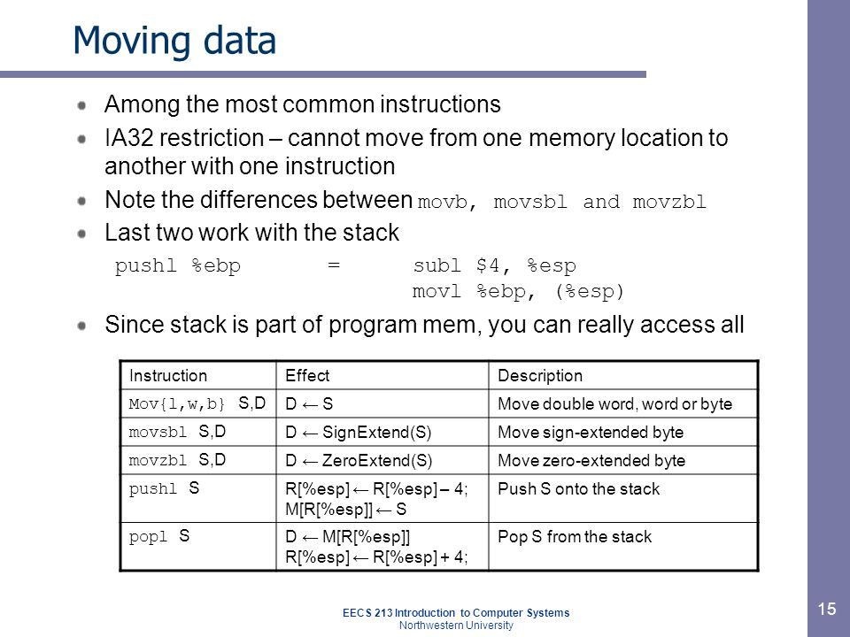 EECS 213 Introduction to Computer Systems Northwestern University 15 Moving data Among the most common instructions IA32 restriction – cannot move from one memory location to another with one instruction Note the differences between movb, movsbl and movzbl Last two work with the stack pushl %ebp = subl $4, %esp movl %ebp, (%esp) Since stack is part of program mem, you can really access all InstructionEffectDescription Mov{l,w,b} S,D D ← SMove double word, word or byte movsbl S,D D ← SignExtend(S)Move sign-extended byte movzbl S,D D ← ZeroExtend(S)Move zero-extended byte pushl S R[%esp] ← R[%esp] – 4; M[R[%esp]] ← S Push S onto the stack popl S D ← M[R[%esp]] R[%esp] ← R[%esp] + 4; Pop S from the stack