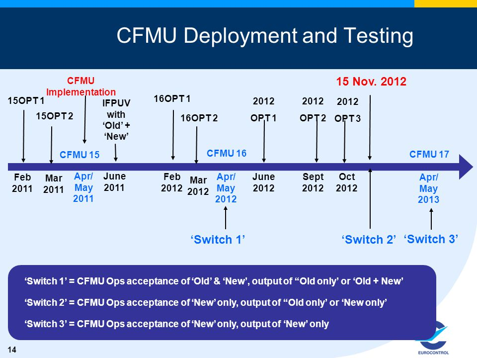 14 © EUROCONTROL2009 - Central Flow Management Unit CFMU Deployment and Testing 'Switch 1' = CFMU Ops acceptance of 'Old' & 'New', output of Old only' or 'Old + New' 'Switch 2' = CFMU Ops acceptance of 'New' only, output of Old only' or 'New only' 'Switch 3' = CFMU Ops acceptance of 'New' only, output of 'New' only 'Switch 2' Apr/ May 2012 CFMU 16 'Switch 1' 'Switch 3' CFMU 15 Apr/ May 2011 CFMU Implementation IFPUV with 'Old' + 'New' June 2011 15 Nov.
