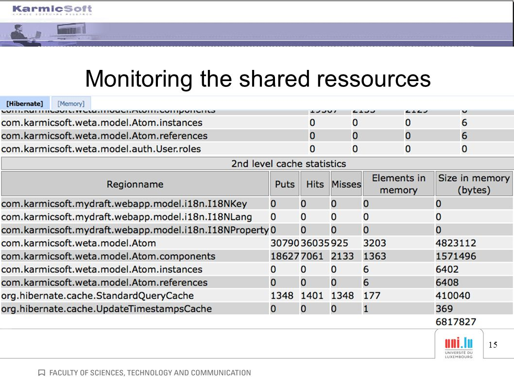 Monitoring the shared ressources 15