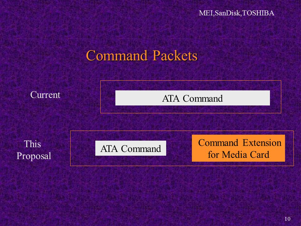 MEI,SanDisk,TOSHIBA 10 Command Packets ATA Command Command Extension for Media Card ATA Command Current This Proposal
