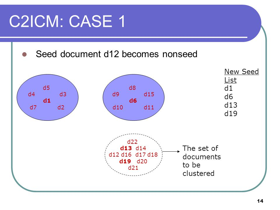 14 C2ICM: CASE 1 Seed document d12 becomes nonseed d5 d4 d3 d1 d7 d2 d22 d13 d14 d12 d16 d17 d18 d19 d20 d21 The set of documents to be clustered New Seed List d1 d6 d13 d19 d8 d9 d15 d6 d10 d11