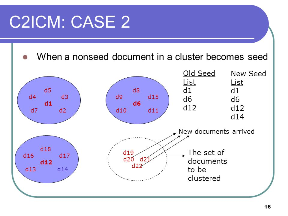 16 When a nonseed document in a cluster becomes seed Old Seed List d1 d6 d12 New documents arrived The set of documents to be clustered C2ICM: CASE 2 New Seed List d1 d6 d12 d14 d5 d4 d3 d1 d7 d2 d19 d20 d21 d22 d18 d16 d17 d12 d13 d14 d8 d9 d15 d6 d10 d11