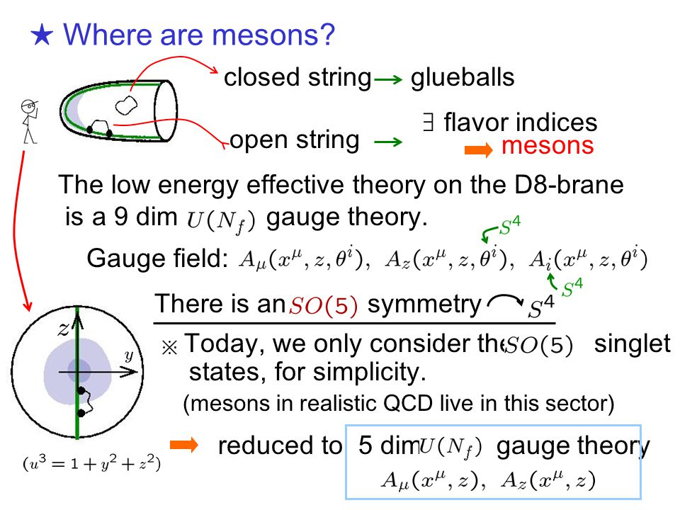 ★ Where are mesons.