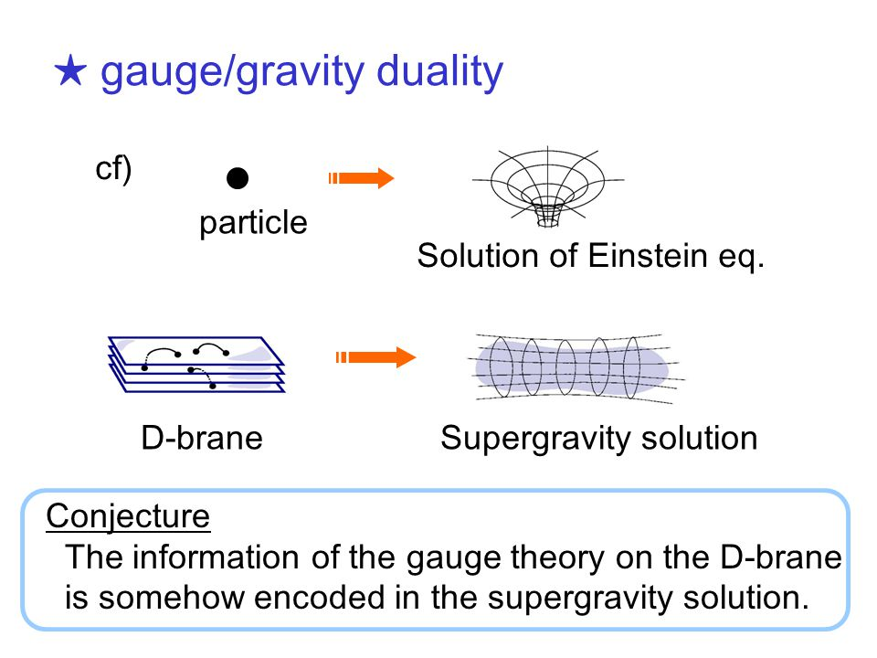 ★ gauge/gravity duality particle Solution of Einstein eq.