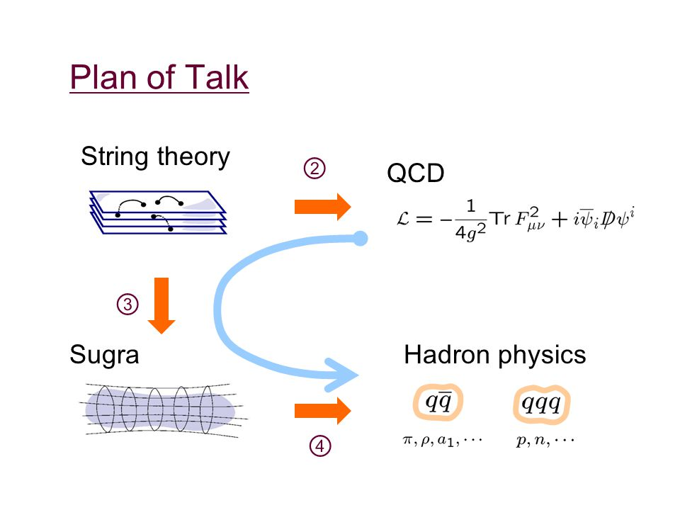 Plan of Talk String theory Sugra QCD Hadron physics ② ③ ④