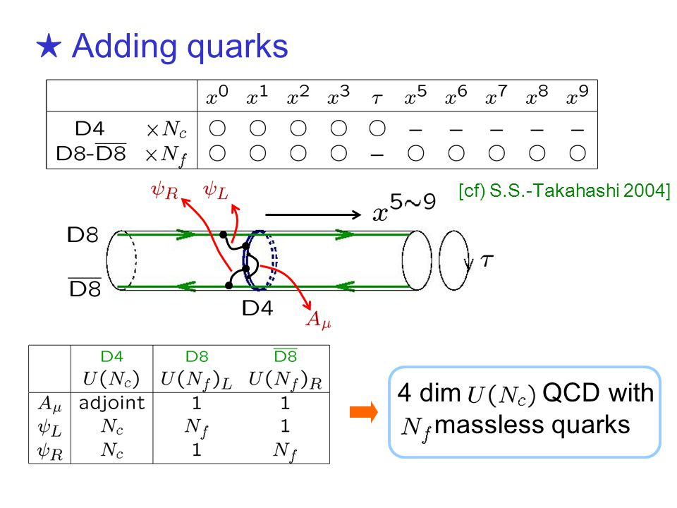 ★ Adding quarks [cf) S.S.-Takahashi 2004] 4 dim QCD with massless quarks