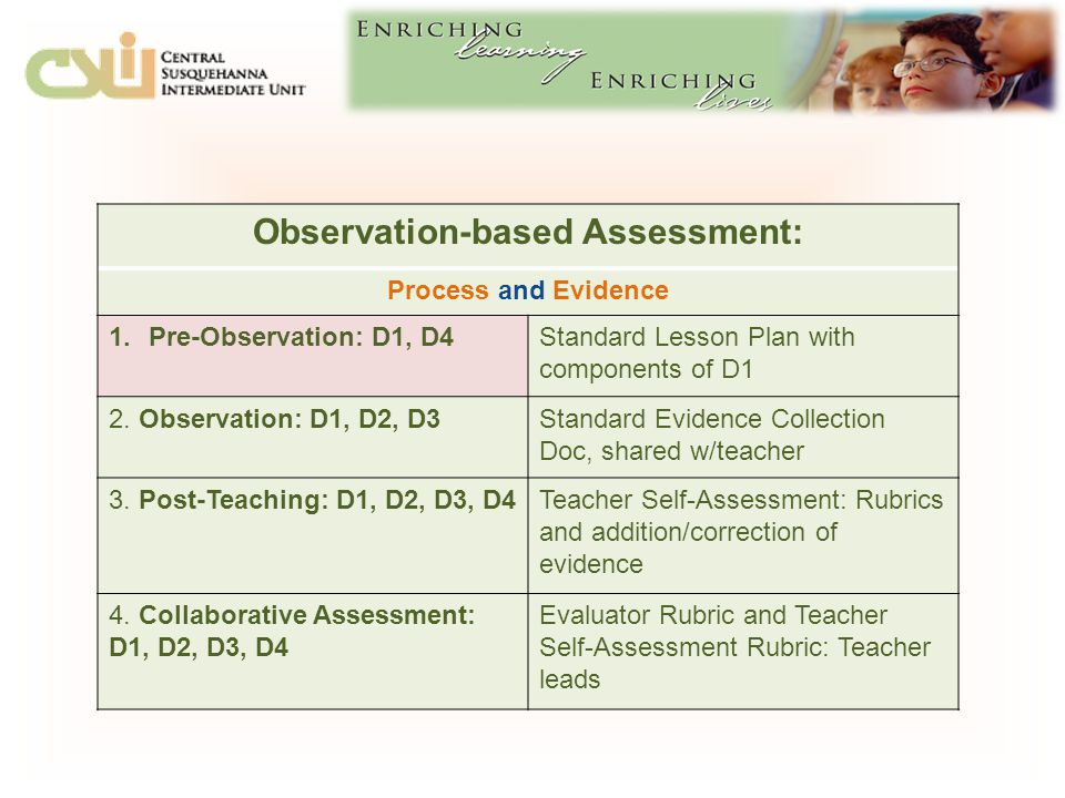 Observation-based Assessment: Process and Evidence 1.Pre-Observation: D1, D4Standard Lesson Plan with components of D1 2.