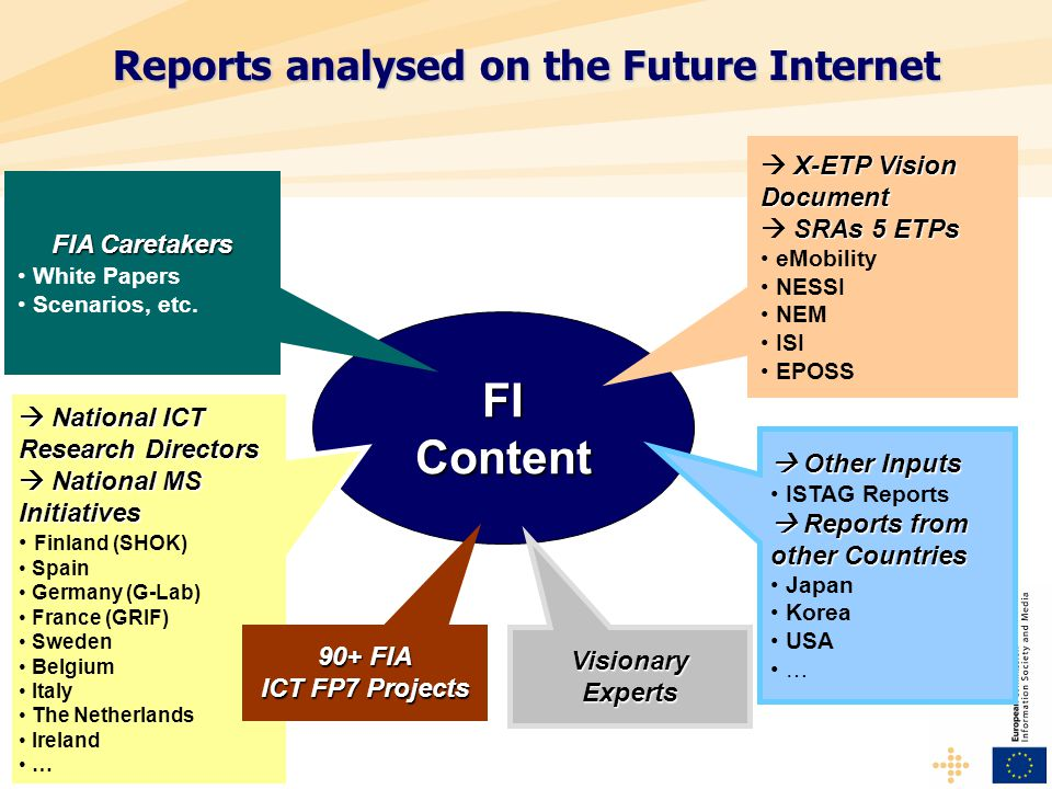 Reports analysed on the Future Internet FIContent X-ETP Vision Document  X-ETP Vision Document SRAs 5 ETPs  SRAs 5 ETPs eMobility NESSI NEM ISI EPOSS  Other Inputs ISTAG Reports  Reports from other Countries Japan Korea USA … FIA Caretakers White Papers Scenarios, etc.