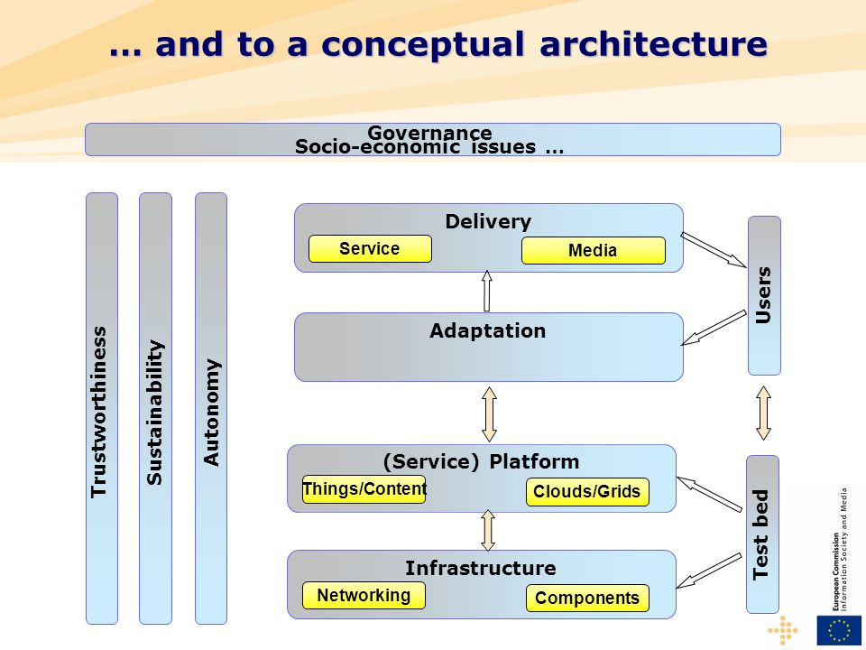 … and to a conceptual architecture Autonomy Trustworthiness Sustainability Infrastructure Networking Components (Service) Platform Things/Content Clouds/Grids Delivery Service Media Adaptation Test bed Users Governance Socio-economic issues …