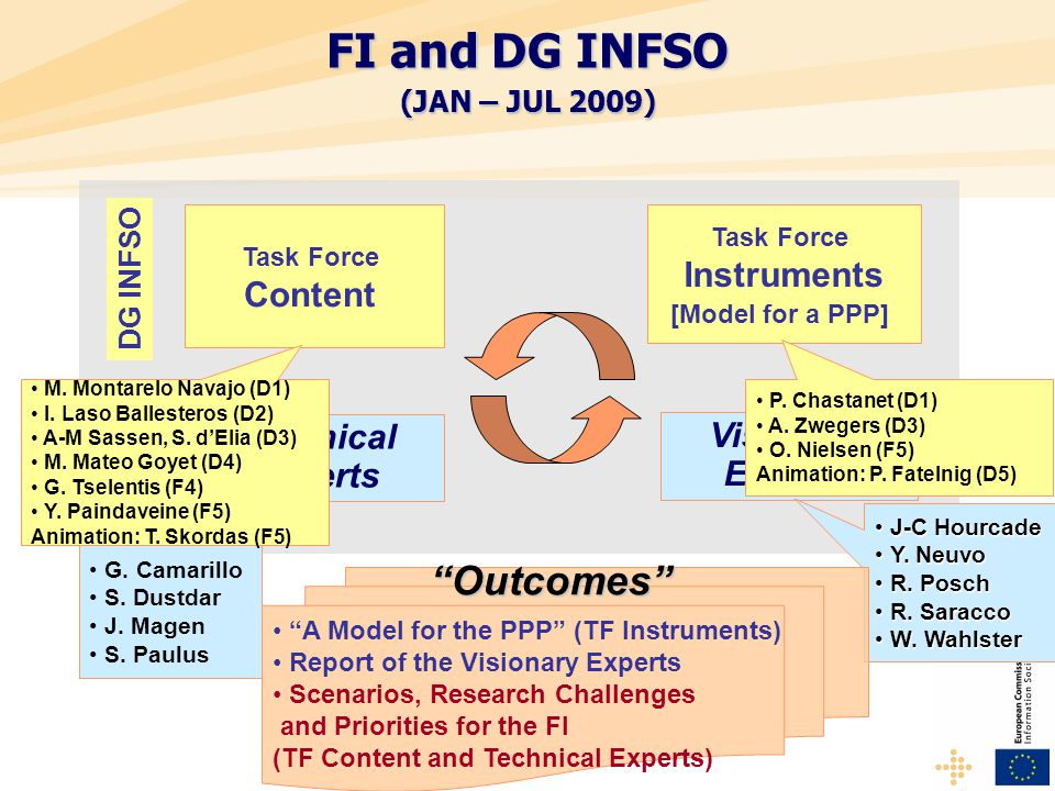 FI and DG INFSO (JAN – JUL 2009) Task Force Content Experts Technical Experts Task Force Instruments [Model for a PPP] Visionary Experts DG INFSO G.